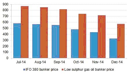 Low-sulphur fuel regulation costs nothing