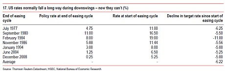 hsbc_past_rate_cut_3316425c