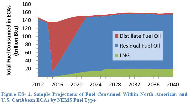 EIA: Marine Fuel Choice for Ocean Going Vessels within