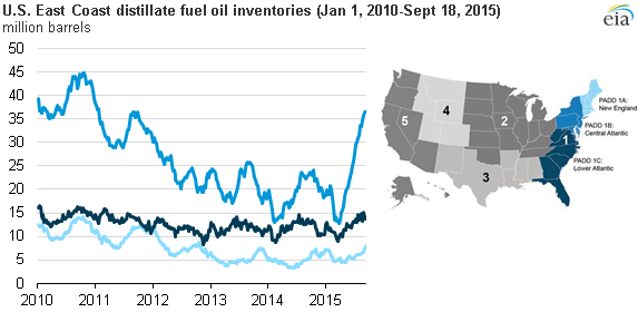 the destabilizing power of oil in recent years Electric power —381% energy production was mainly the energy content of net imports of crude oil coal production in recent years is the decrease in us.