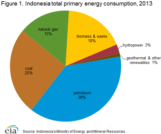 Total Electricity Consumption In Indonesia