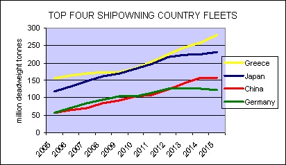 Shipowners in Greece, Japan, China and Germany maintain a