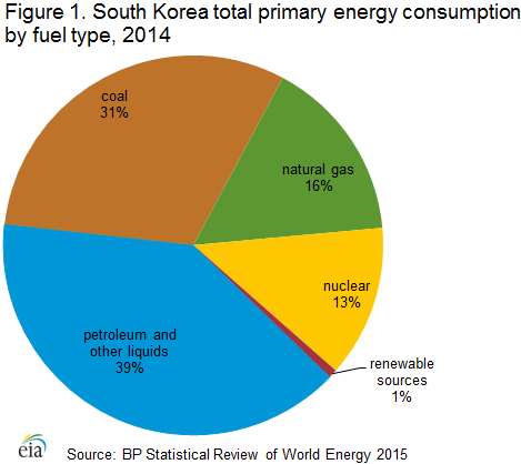 Natural Gas Consumption By Country
