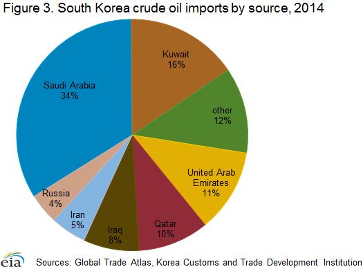 Natural Gas Imports Eia