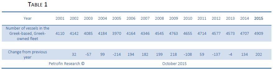 Resultado de imagem para Petrofin Research © October 2015 table 1