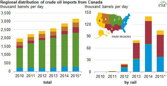 As total U S  crude oil imports fall, Canada's import supply share