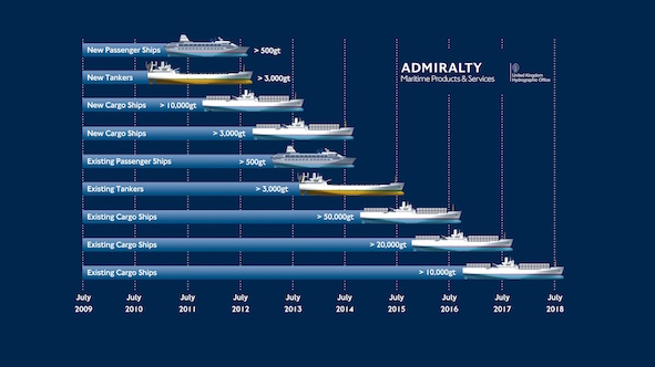 ECDIS Timeline and Mandate smaller[2]