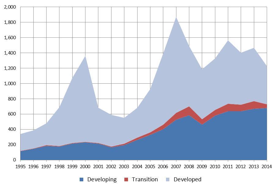 Details on trade developments in 2015