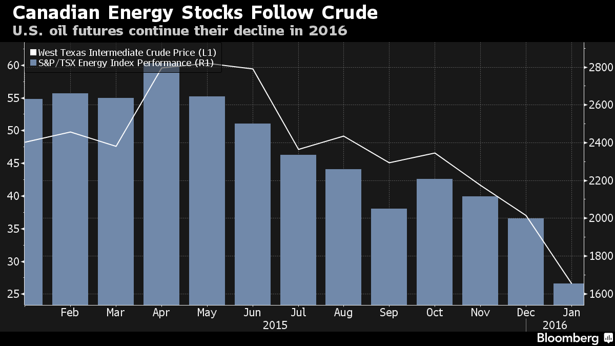 Rough Start To 2016 Brings Down Canadian Oil Company