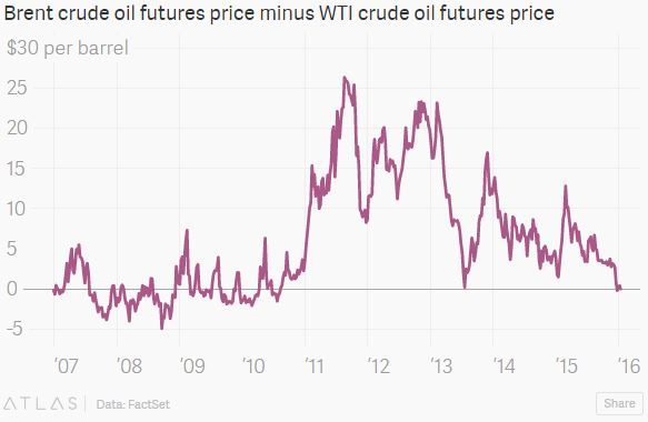 the relationship between crude oil spot and futures prices