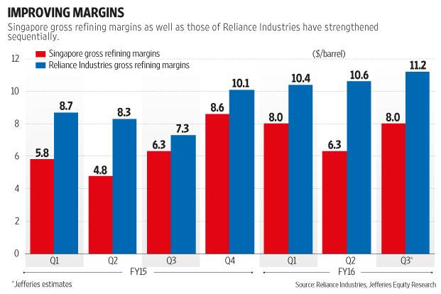 Singapore gross refining margins show strength, Energy News