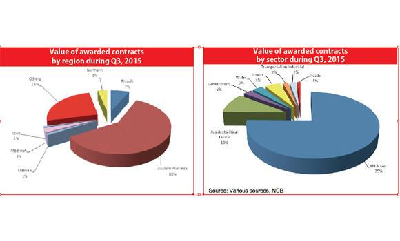 Oil & gas sector accounts for 75% of Q3 contracts, Energy