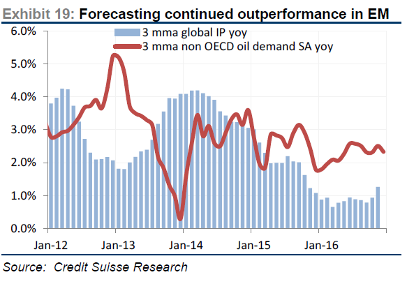 Credit Suisse: The Death of Oil Demand has been Greatly
