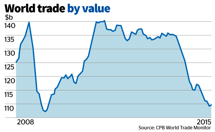 World Trade Costs