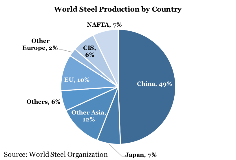 global steel industry The global steel industry faces several challenges that show few signs of abating: slowing end markets— scaled back real estate and infrastructure projects in china - which accounted for more than half of global steel production in 2015 - have reduced its need for steel inputs and other commodities.