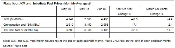 Platts JKM™ for May-Delivered LNG Dropped 42 5% Year Over