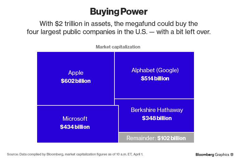 Saudi arabia plans 2 trillion megafund for post oil era deputy the blueprint for structural change follows a series of measures last year to curb spending and prevent the budget deficit from exceeding 15 percent of malvernweather Image collections