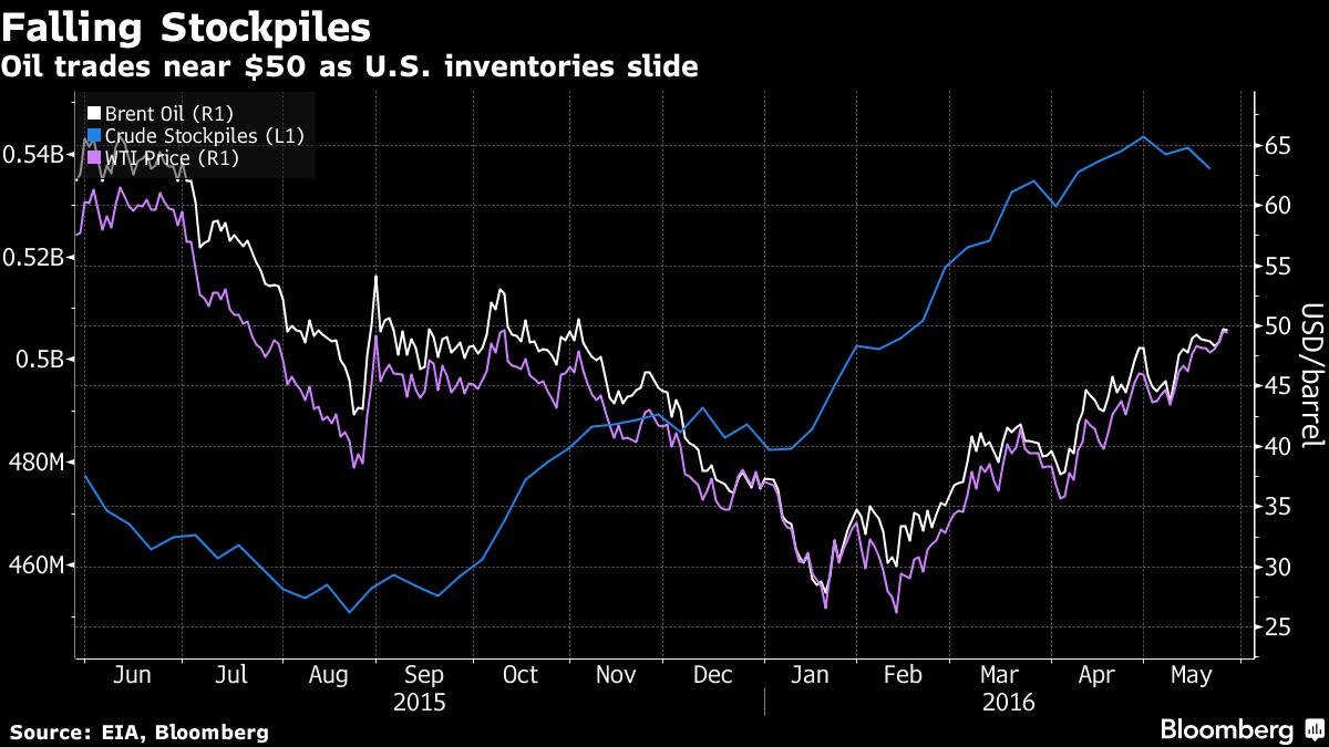 Saudi Arabia Raises Oil Prices to Asia But Cut Prices to Europe