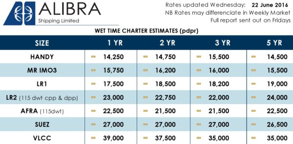 -Alibra Wet TC Estimates -  25wk