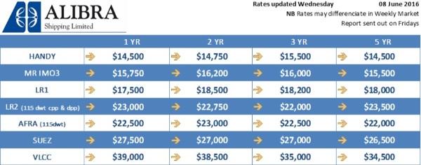 Alibra Wet TC rates wk23