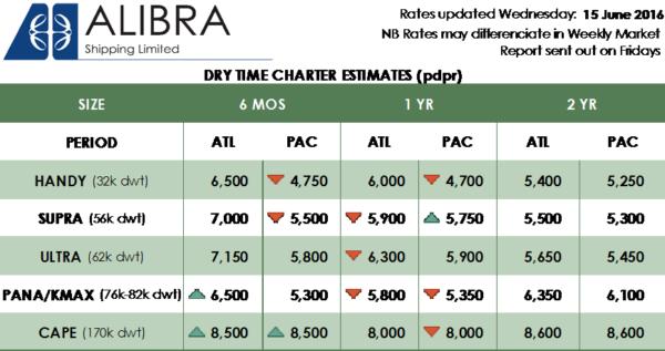 Alibra dry time charter estimates - 24wk