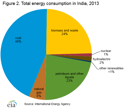 Natural Gas Price In India