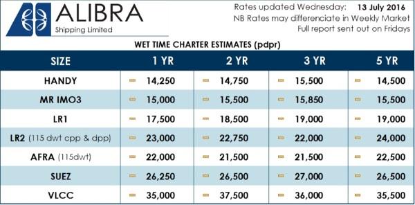 ALibra Wet Rates 28wk