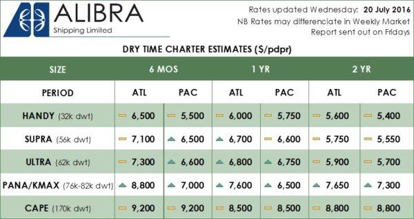 -Alibra Dry Rates Wk29