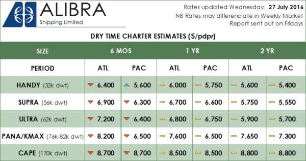 -Alibra Dry Rates Wk30
