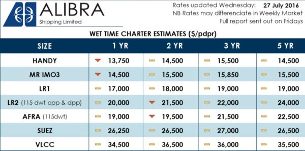 -Alibra Wet Rates Wk30