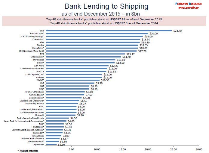 Risultati immagini per banks exposure to ship
