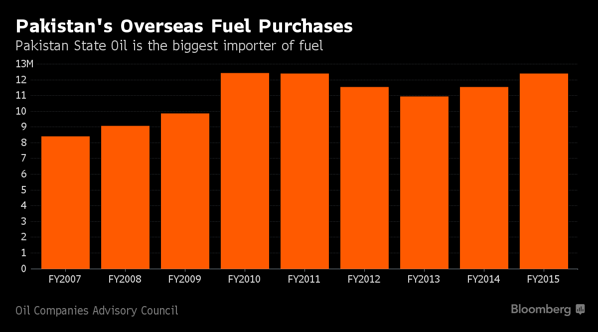 Rising Fuel Imports Prompt Pakistan to Revive Refinery Plan