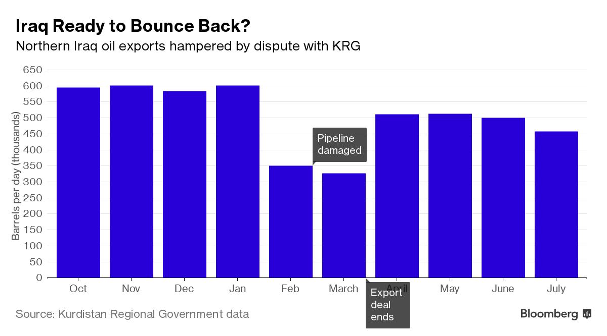 iraq will boost exports after agreement on kirkuk
