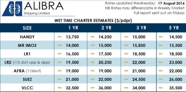-Alibra Wet TC rates 33wk