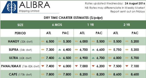 ==Alibra's Dry TC Rates