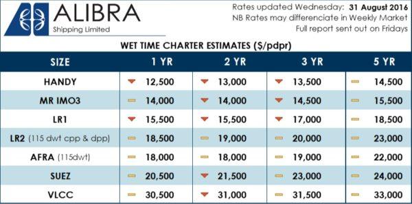 =Alibra's Wet TC Rates
