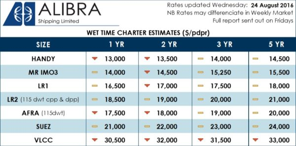 ==Alibra's Wet TC Rates