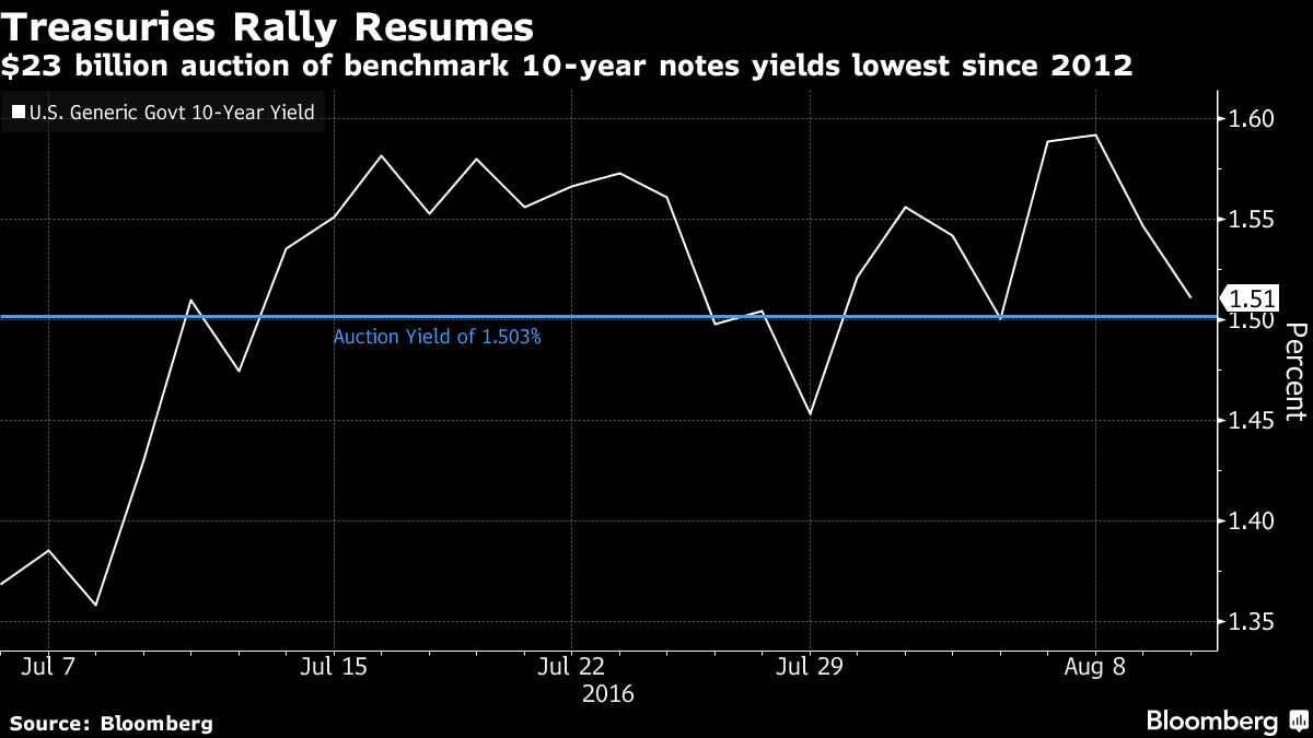 Treasuries extend decline as demand ebbs at 30-year bond auction