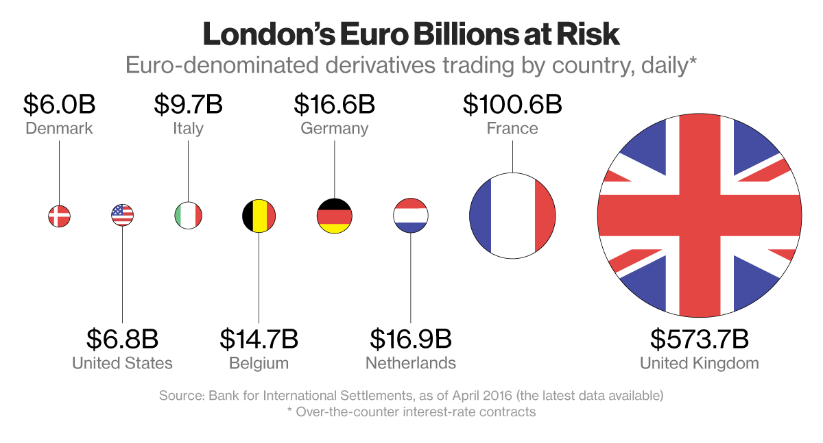 Brexit risk for thousands of United Kingdom firms with European Union 'passports'
