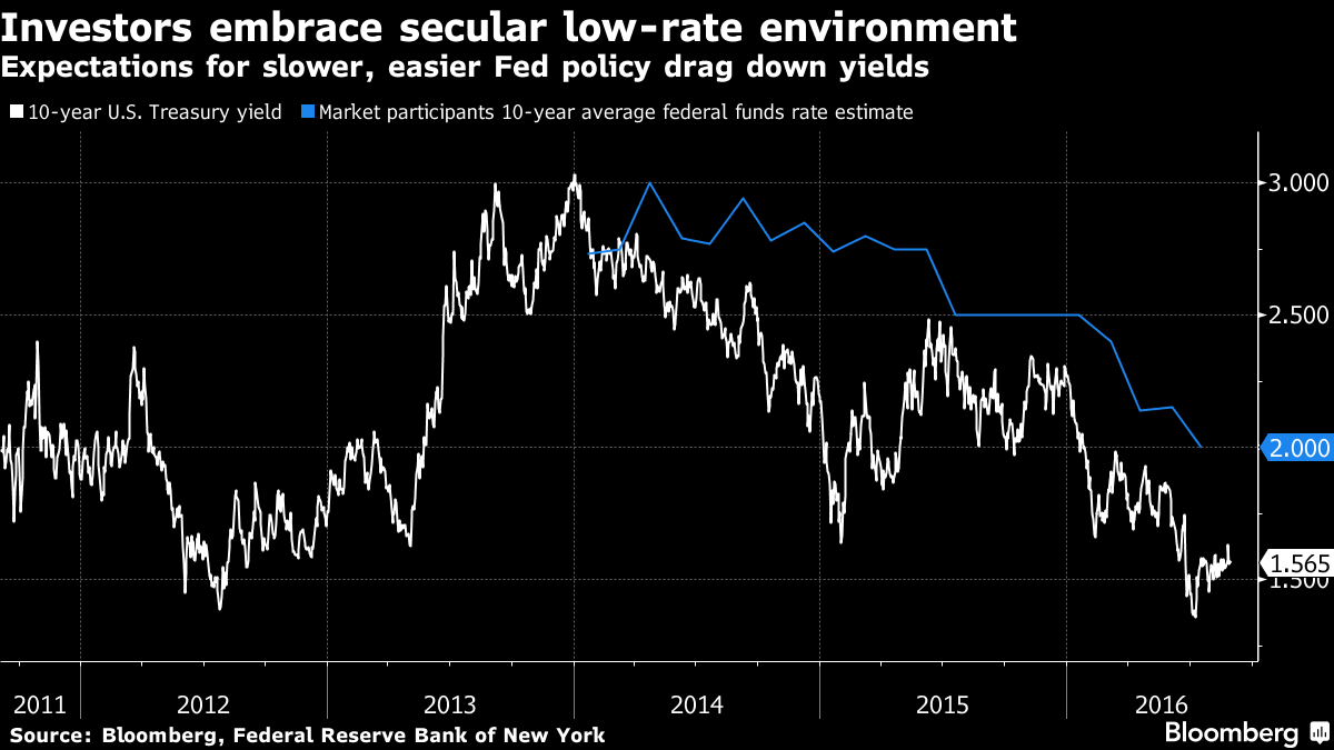 Gold edges away from two-month lows