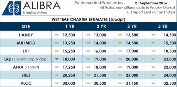 -Alibra's Wet TC Rates