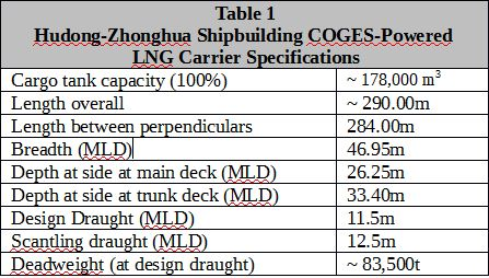 GE and Hudong-Zhonghua Shipbuilding Receive ABS Approval in