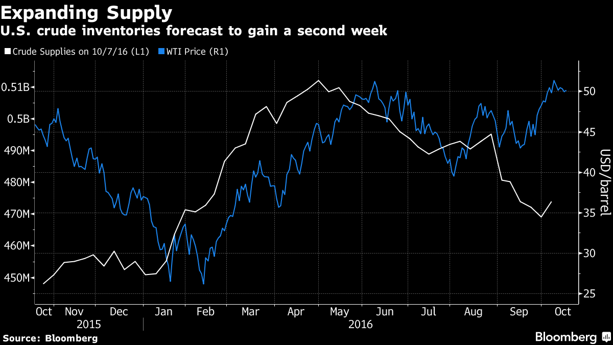 Oil rises on United States crude inventory draw, falling Chinese output
