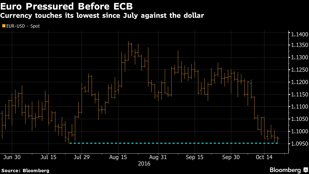 The European Central Bank STILL hasn't discussed extending QE
