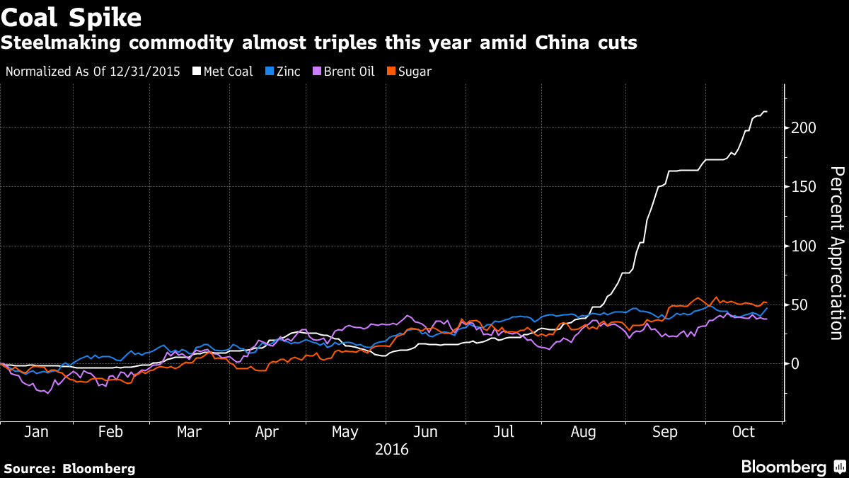 China sets another meeting to boost coal supply as prices surge