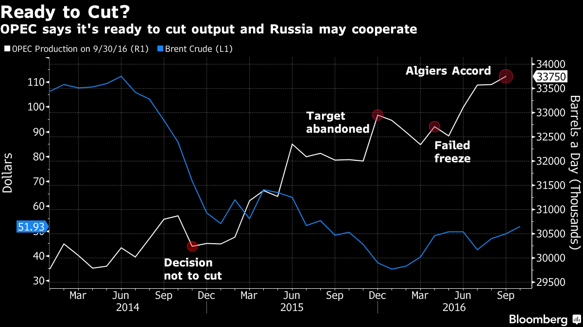 Oil Surges To One-Year High As Putin Backs OPEC Deal