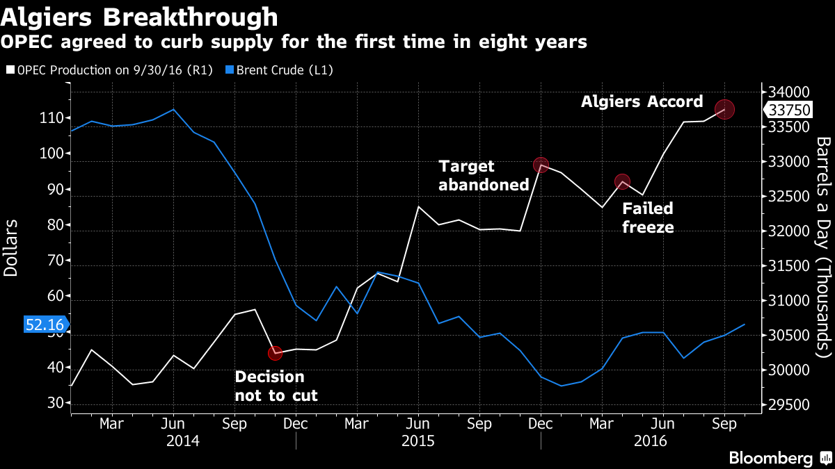 Oil goes off the boil after output cut doubts