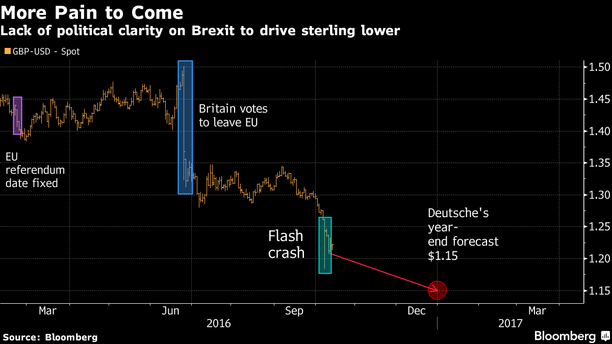 Pound nudges up to $1.23 as investors eye Brexit talks hope