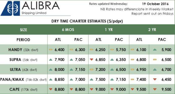 Alibra's Dry TC Rates wk42