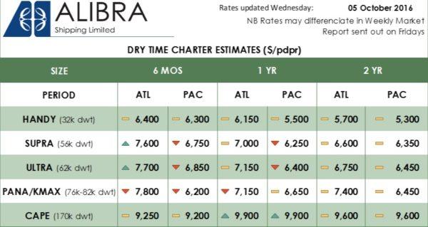 Alibra's Dry TC estimates